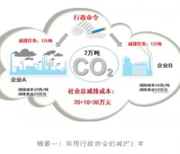 <em>碳交易</em>如何实现全社会低成本减排?