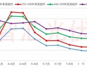 1.3GW组件投标价分析:单晶最低至1.46元/W,双面贵约5分/W