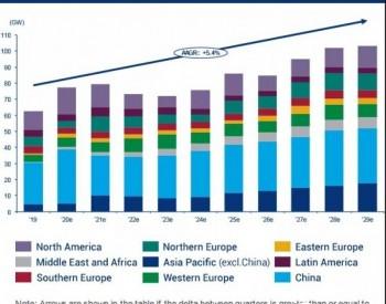 为实现碳中和,中国需新增20亿千瓦以上风电装机