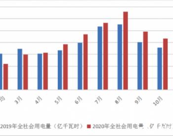中国能源行业展望2021:火电的三个趋势