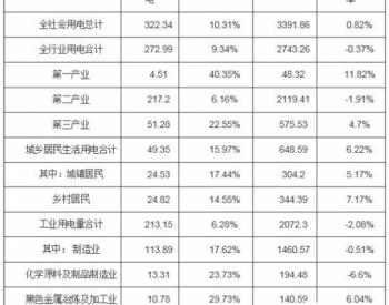 2020年河南省全社会用电量同比增长0.82%