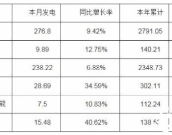 2020年1-12月河南省累计发电量同比减少0.87%