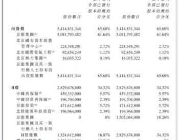 京能清洁能源:获H股重要股东支持 私有化进程进展顺利