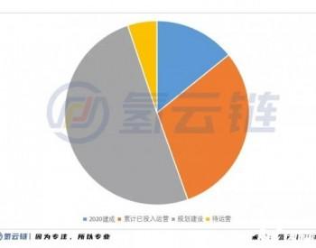 2020年中国加氢站全球第二,成本下降30%!多功能、液氢、母子站成亮点