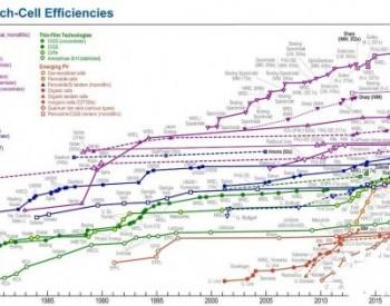 18.07%<em>效率</em>创单层有机太阳能电池新高