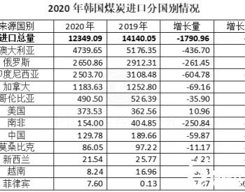 2020年韩国煤炭进口同比下降12.7%