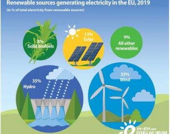 风能与水能成为欧盟可再生能源电力主要来源