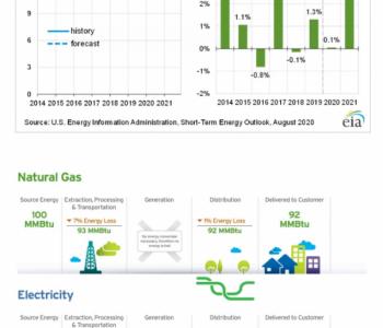 美国家庭用天然气供暖省钱、能效高