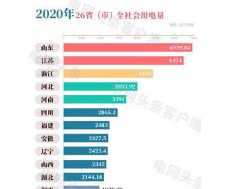 2020,哪个省是用电大王?