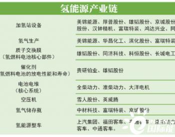 多省将氢能纳入十四五规划 产业迎黄金发展期