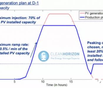 成本再下降,法国太阳能-储能招标项目均价低于100欧元/MWh