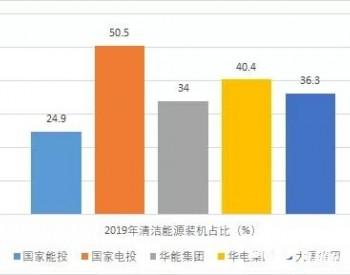 """华能新能源""""凶猛"""":2025年清洁能源占比超50%,2035年超75%"""