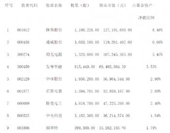 上市第一天涨2.25%<em>光伏</em>ETF吸引多家基金公司积极布局