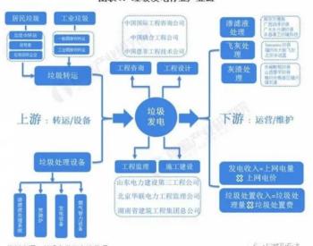 《2021年中国<em>垃圾发电产业</em>图谱》(附市场现状、区域结构、竞争格局等)