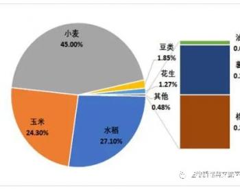 江苏徐州市秸秆高效还田及收储用一体多元化利用模式