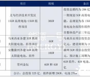 7个月投资325亿,东方日升落子江苏常州金坛至少4G