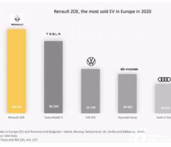 2020年欧洲汽车市场:电动车销量占比12%,雷诺Zoe