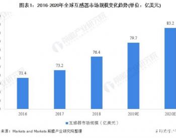 智能电网建设催生新的增长点,互感器行业市场规模稳步提升