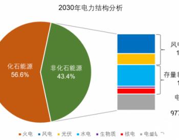 从实现碳中和角度浅谈中国电力发展