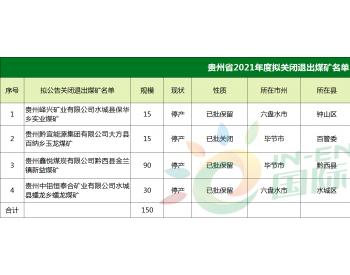 150万吨/年!贵州省发布2021年度第一批拟关闭退出煤矿名单!