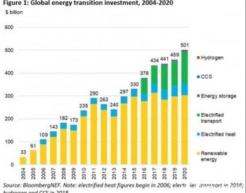 BNEF:2020年全球氢能方面投资达15亿美元