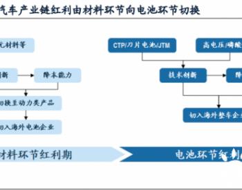 2020年中国锂电池产业全球竞争力评估报告