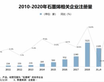我国共有<em>石墨烯</em>相关企业1.7万家 去年注册量同比大涨174.6%