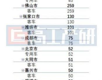 2020<em>氢燃料电池</em>汽车销量TOP10城市