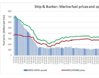 船舶燃料价格上涨,价差扩大