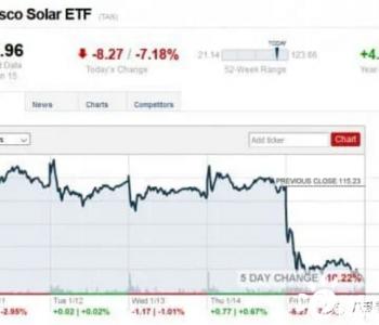 <em>美国</em>太阳能股正在遭到抛售