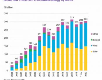 BNEF:投资的飙升,2021年全球光伏装机上限提至19