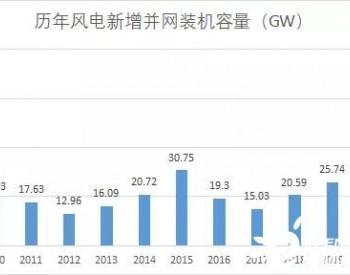 秦海岩:2020年我们如何实现了新增并网容量突破7000万千瓦