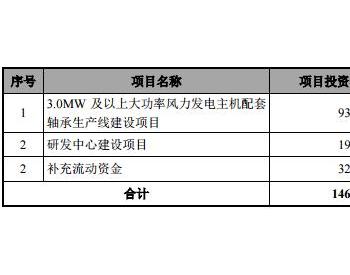<em>新强联</em>2020年业绩同增3倍有余 持续加码公司主营风电轴承业务
