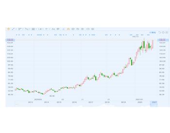 赣锋锂业还有20%的上涨空间?