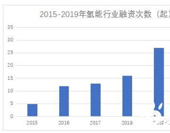 5年104起!氢燃料电池行业融资事件全分析