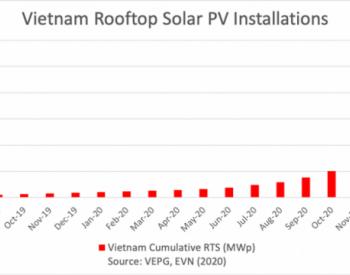 越南2020年成全球前3大光伏市场,2020装机量超过1
