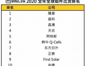 2020年全球组件出货排名,隆基反超晶科能源