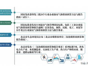 北京发布碳排放单位二氧化碳排放核算系列地方标准