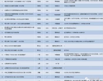 """""""风光水火储一体化""""项目建设及各省规划"""