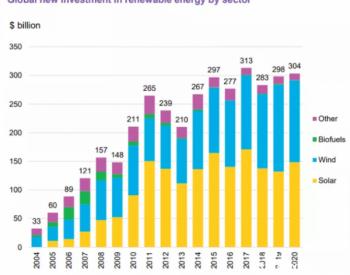 投资飙升,2021年或开发高达194GW太阳能项目