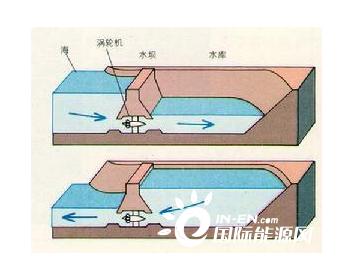 全靠浪的潮汐发电靠谱吗?