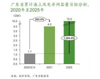 分析 怎么看广东海上风电省补方案?