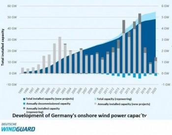 """2020年德国风电新增1.4吉瓦,但未来发展受限于""""路条"""""""