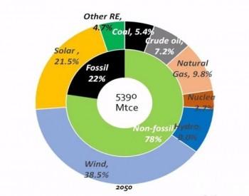 发改委能源研究所:2050年中国<em>非化石能源</em>比重有望达到78%