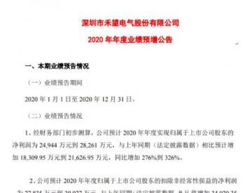 <em>禾望电气</em>2020年预计净利2.49亿-2.83亿增加276%-326% 风电业务板块利润增幅较大