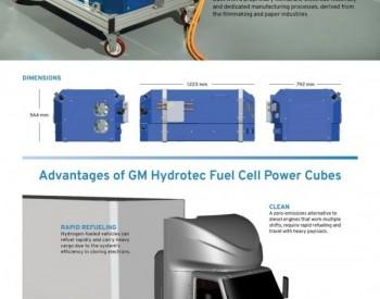 通用+OneH2+纳威司达共同推出氢能重卡<em>生态系统</em>