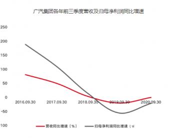 <em>广汽集团</em>电池宣传被质疑 现金流亟待回血