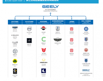 吉利新能源汽车领域加速布局背后:转型心切