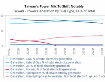 Fitch: 台湾将在2030年前安装20.4GW风光项目,抵