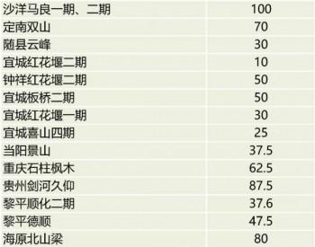 2020<em>抢装</em>潮中新增<em>风电</em>装机最多上市公司是哪一家?